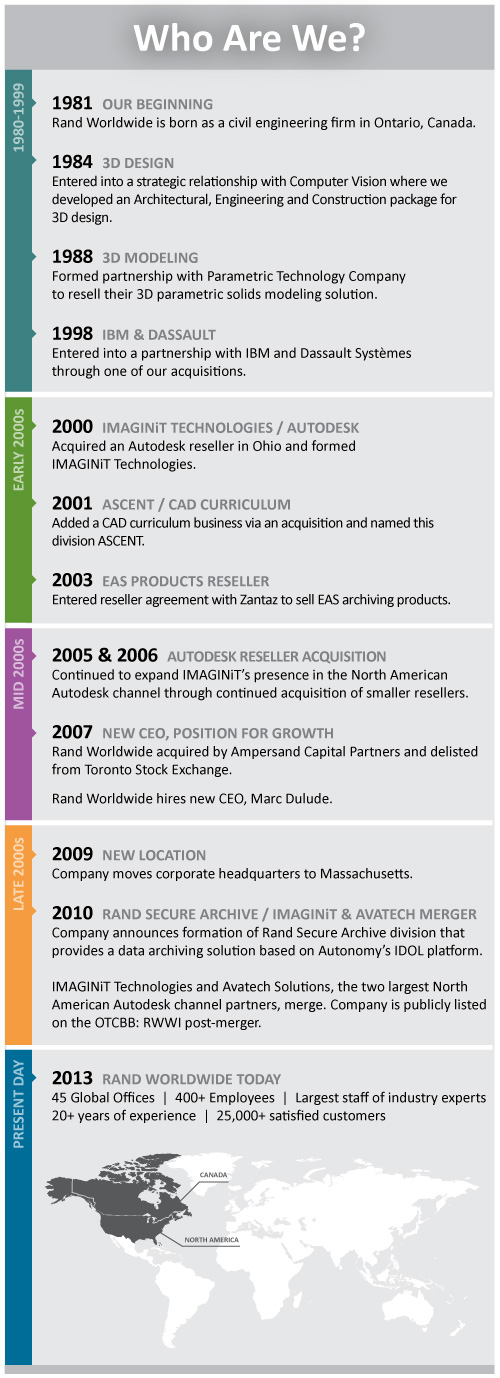 Rand Worldwide Timeline